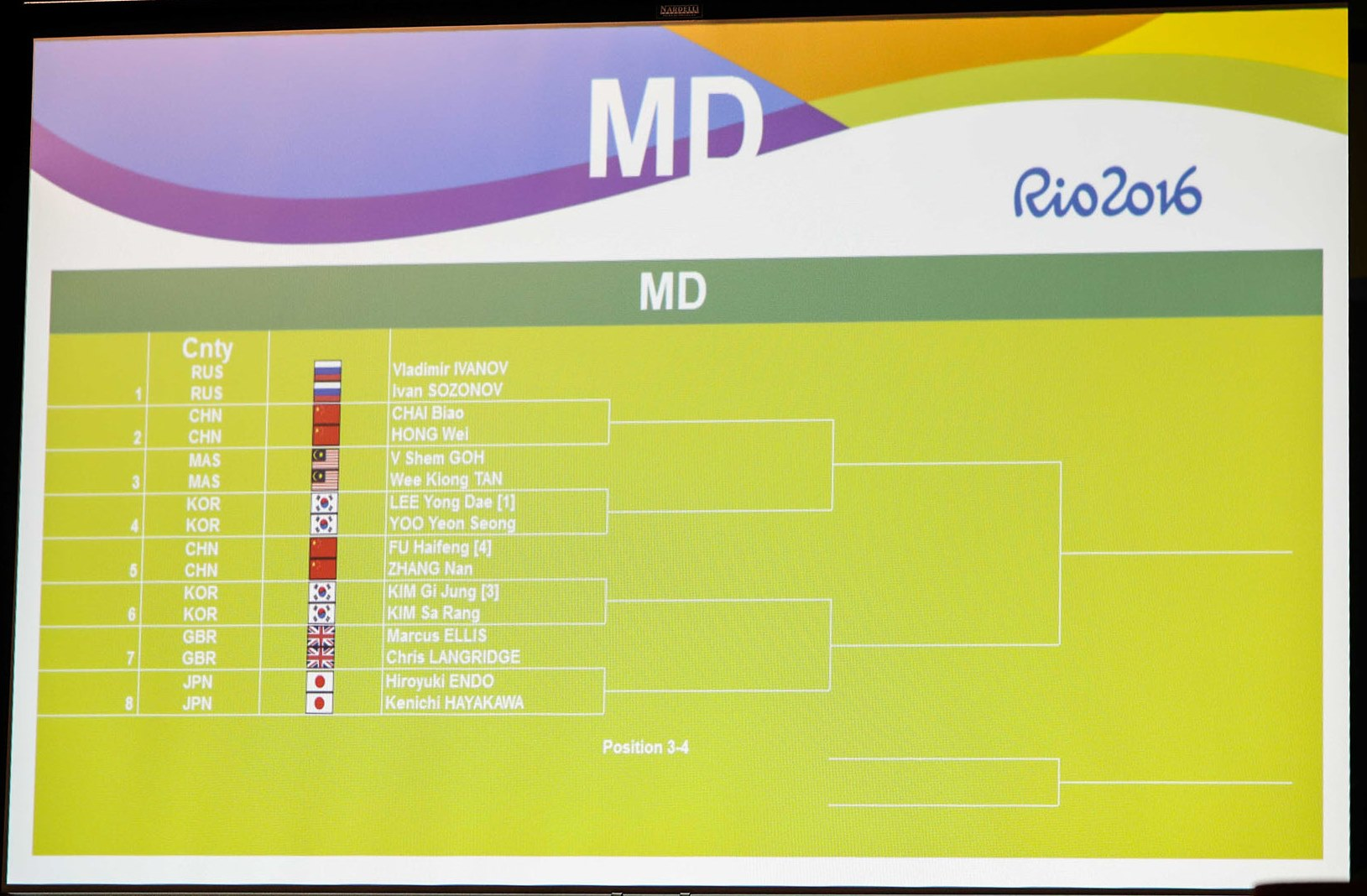 MD knockout draw