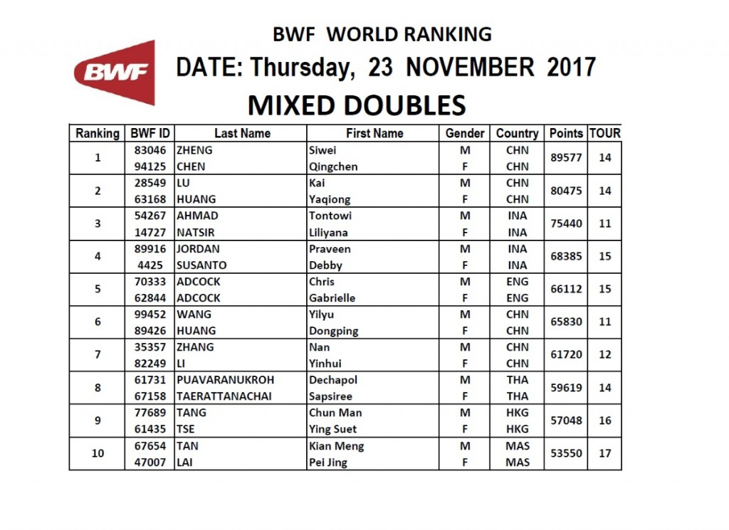 News | BWF World Tour